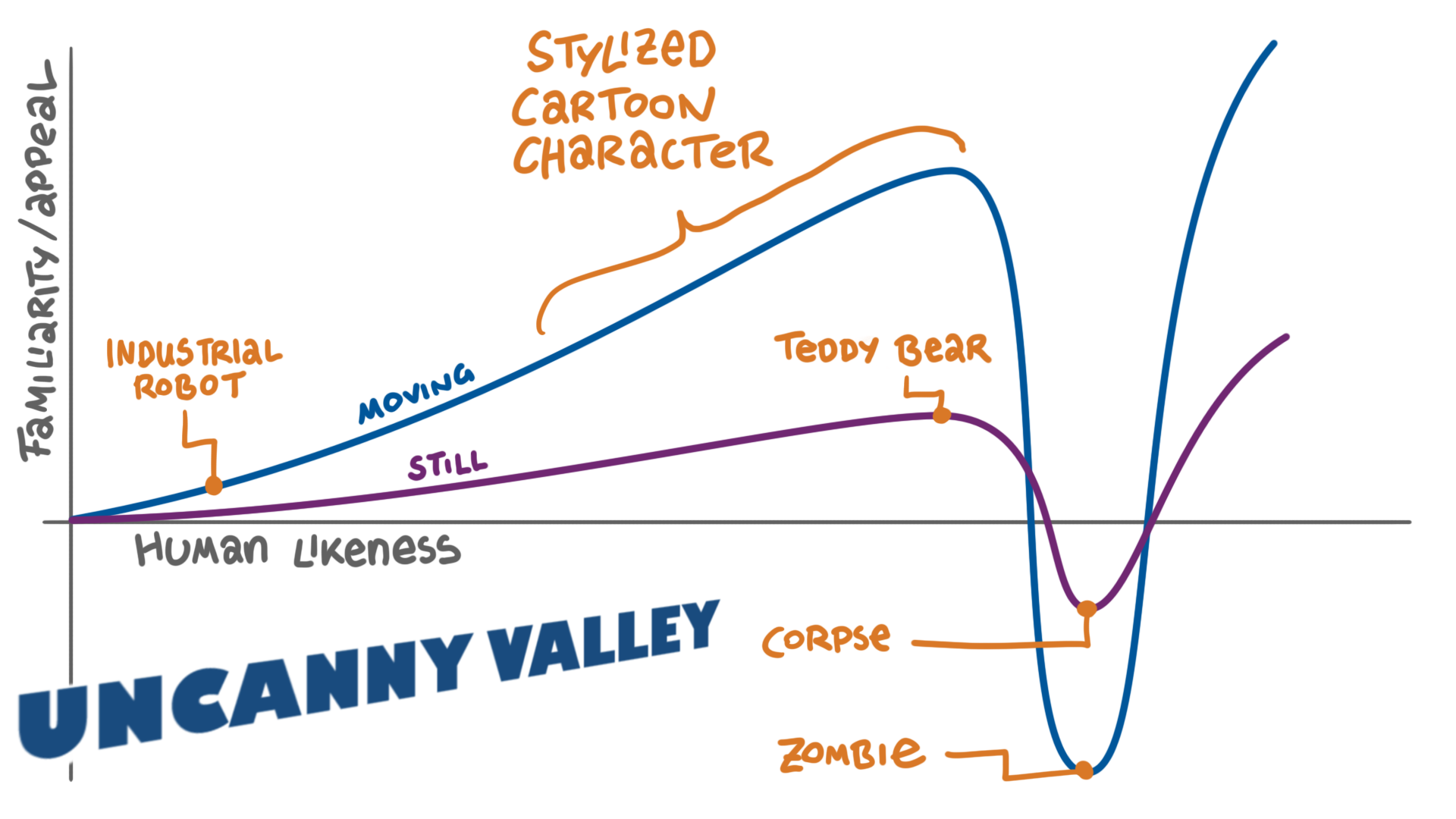 The Uncanny Valley - Animator Island