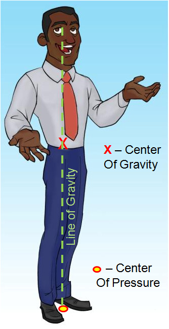 Center of Gravity in Animation